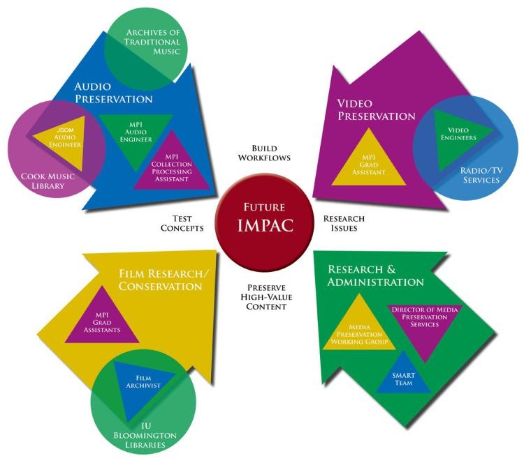 IMPAC Startup Visualization