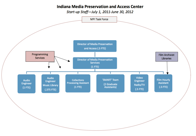 Media Preservation Initiative Task Force Indiana University